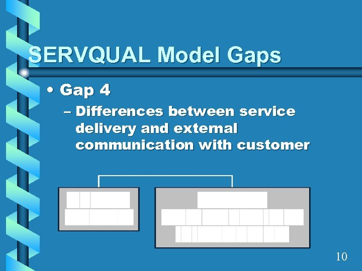 SERVQUAL Model Gaps • Gap 4 – Differences between service delivery and external communication