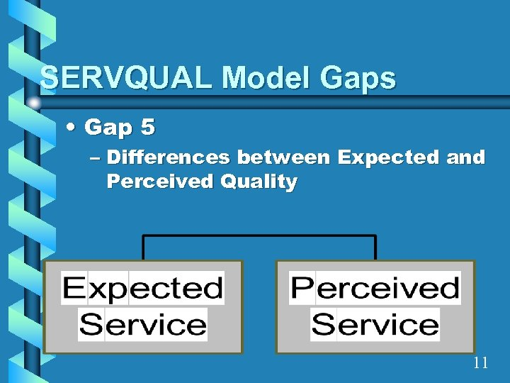 SERVQUAL Model Gaps • Gap 5 – Differences between Expected and Perceived Quality 11