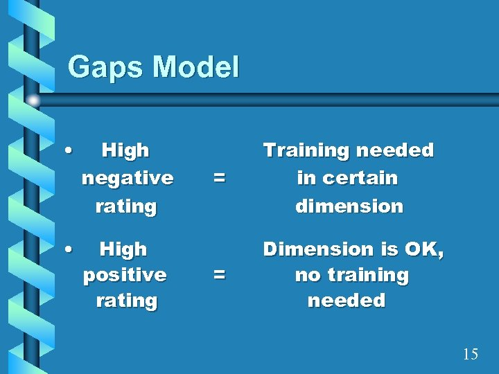 Gaps Model • High negative rating • High positive rating = Training needed in