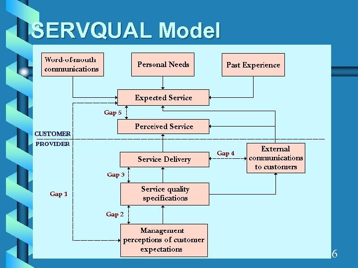 SERVQUAL Model 6