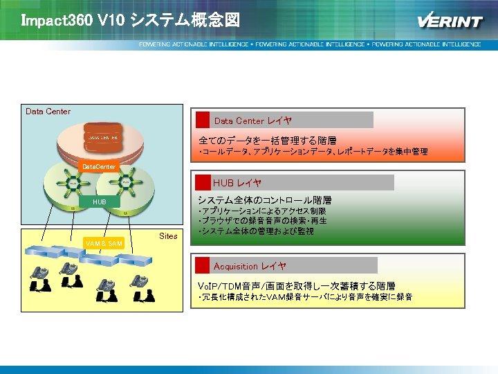 Impact 360 V 10 システム概念図 Data Center レイヤ 全てのデータを一括管理する階層 ・コールデータ、アプリケーションデータ、レポートデータを集中管理 Data. Center HUB レイヤ