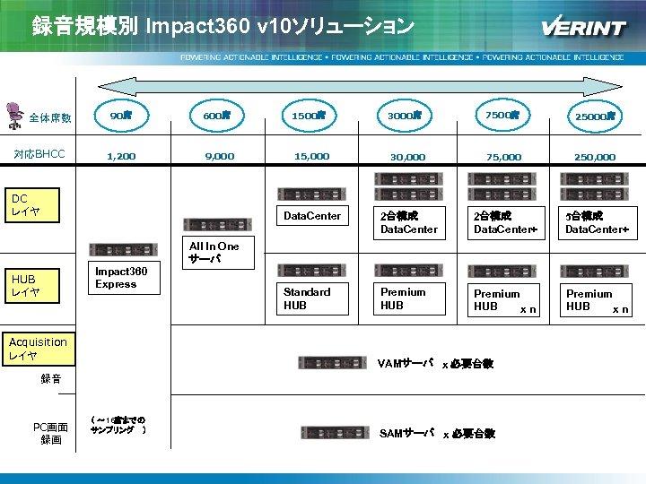 録音規模別 Impact 360 v 10ソリューション 対応BHCC 7500席 25000席 30, 000 75, 000 250, 000