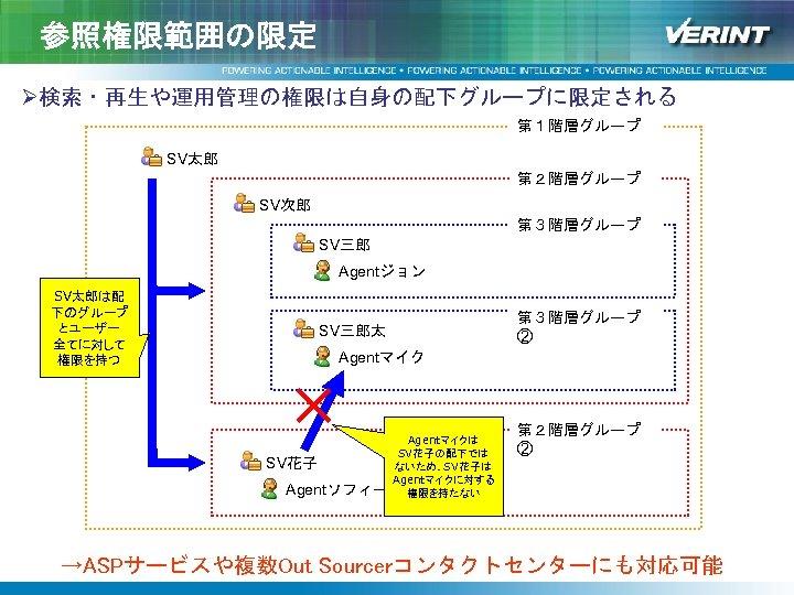 参照権限範囲の限定 Ø検索・再生や運用管理の権限は自身の配下グループに限定される   第1階層グループ SV太郎 第2階層グループ SV次郎 第3階層グループ SV三郎 Agentジョン SV太郎は配 下のグループ とユーザー  全てに対して
