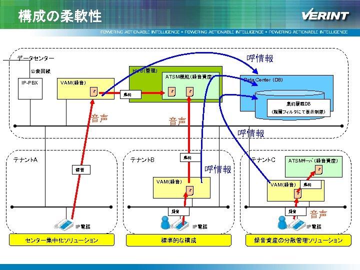 構成の柔軟性 呼情報 データセンター HUB(管理) 公衆回線 ATSM機能(録音資産) IP-PBX VAM(録音) ♪ 集約 ♪ Data Center (DB)