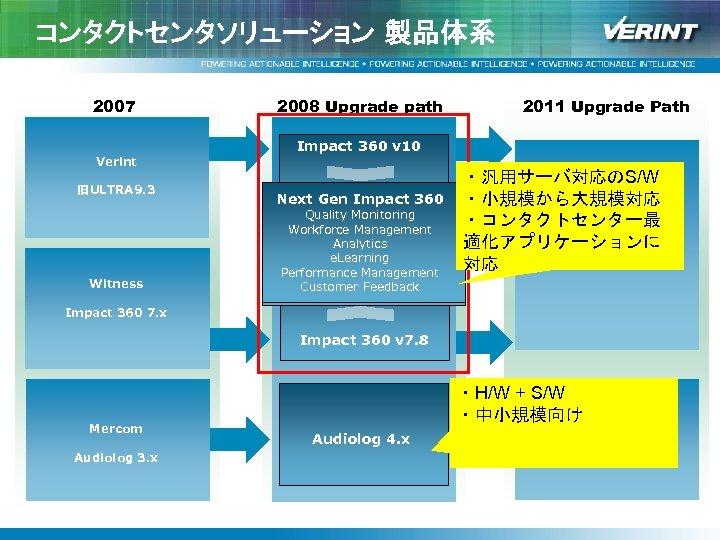 コンタクトセンタソリューション 製品体系 2007 Verint 旧ULTRA 9. 3 Witness 2008 Upgrade path 2011 Upgrade Path