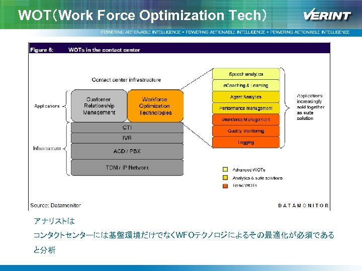 WOT(Work Force Optimization Tech) アナリストは コンタクトセンターには基盤環境だけでなくWFOテクノロジによるその最適化が必須である と分析