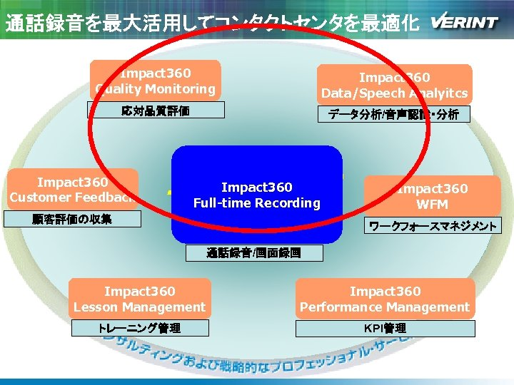通話録音を最大活用してコンタクトセンタを最適化 Impact 360 Quality Monitoring Impact 360 Data/Speech Analyitcs 応対品質評価 データ分析/音声認識・分析 Impact 360 Customer