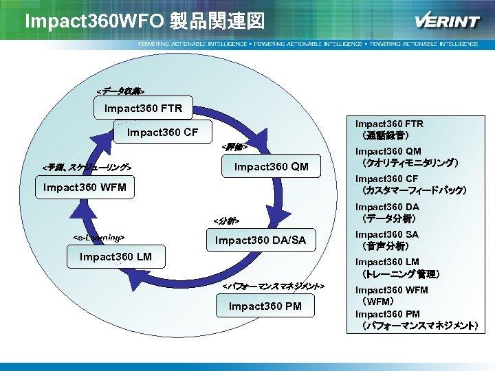 Impact 360 WFO 製品関連図 <データ収集> Impact 360 FTR  (通話録音) Impact 360 CF <評価> <予測、スケジューリング>