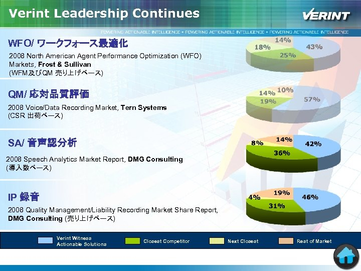 Verint Leadership Continues WFO/ ワークフォース最適化 2008 North American Agent Performance Optimization (WFO) Markets, Frost