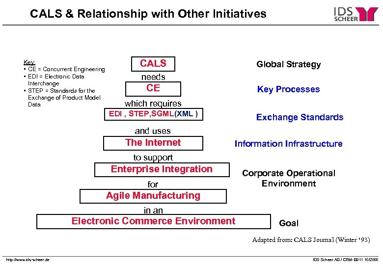 CALS & Relationship with Other Initiatives Key: • CE = Concurrent Engineering • EDI