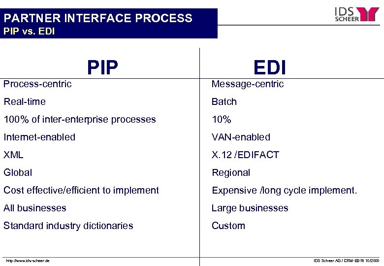 PARTNER INTERFACE PROCESS PIP vs. EDI Process-centric PIP EDI Message-centric Real-time Batch 100% of