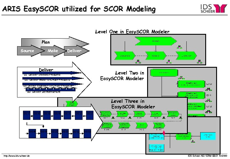 ARIS Easy. SCOR utilized for SCOR Modeling Level One in Easy. SCOR Modeler Plan