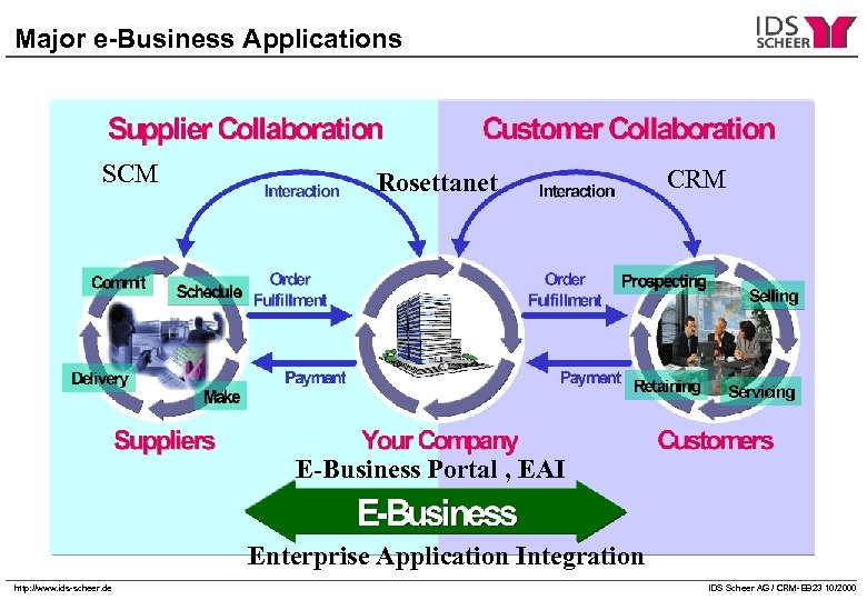 Major e-Business Applications SCM Rosettanet CRM E-Business Portal , EAI Enterprise Application Integration http: