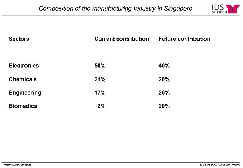 Composition of the manufacturing Industry in Singapore Sectors Current contribution Future contribution Electronics 50%