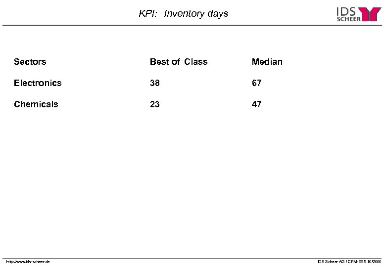 KPI: Inventory days Sectors Best of Class Median Electronics 38 67 Chemicals 23 47