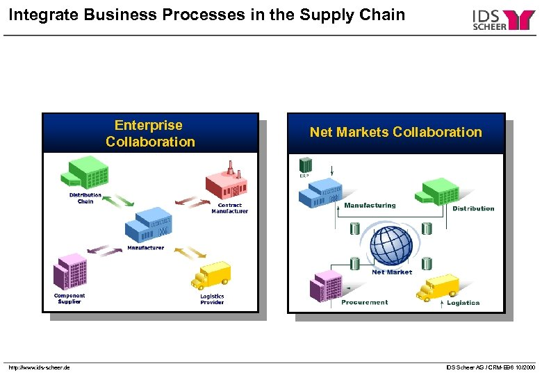 Integrate Business Processes in the Supply Chain Enterprise Collaboration Net Markets Collaboration Distribution http: