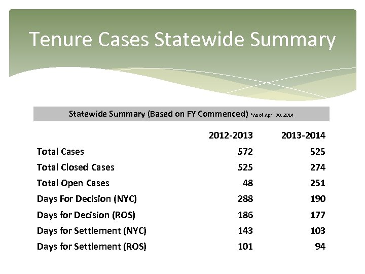 Tenure Cases Statewide Summary (Based on FY Commenced) *As of April 30, 2014 2012