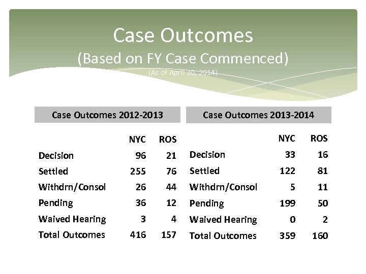 Case Outcomes (Based on FY Case Commenced) (As of April 30, 2014) Case Outcomes