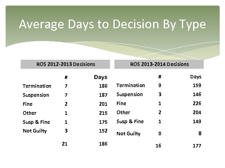 Average Days to Decision By Type ROS 2012 -2013 Decisions ROS 2013 -2014 Decisions