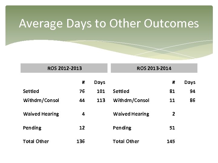 Average Days to Other Outcomes ROS 2012 -2013 ROS 2013 -2014 # Days Settled