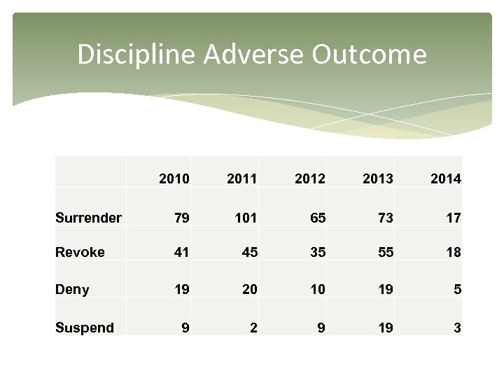 Discipline Adverse Outcome 2010 2011 2012 2013 2014 Surrender 79 101 65 73 17