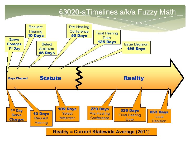 § 3020 -a. Timelines a/k/a Fuzzy Math Serve Charges 1 st Days Elapsed 1