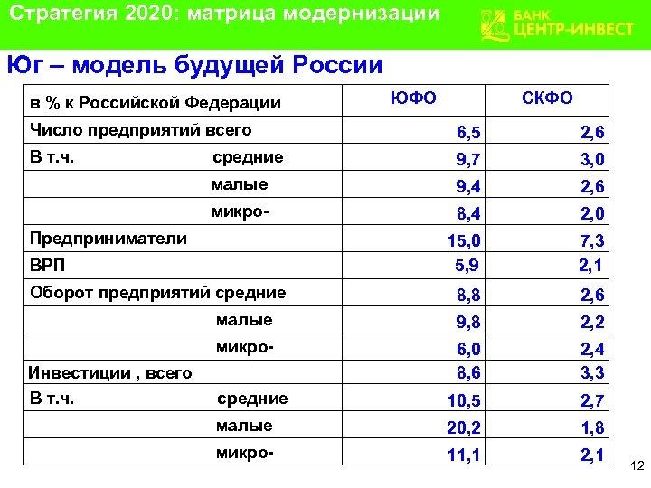 Стратегия 2020: матрица модернизации Юг – модель будущей России в % к Российской Федерации