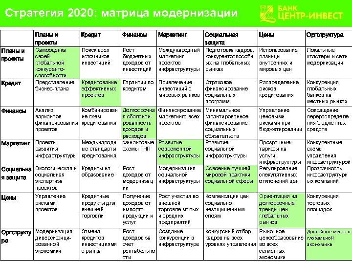 Стратегия 2020: матрица модернизации Планы и проекты Кредит Самооценка своей глобальной конкурентоспособности Представление бизнес-плана