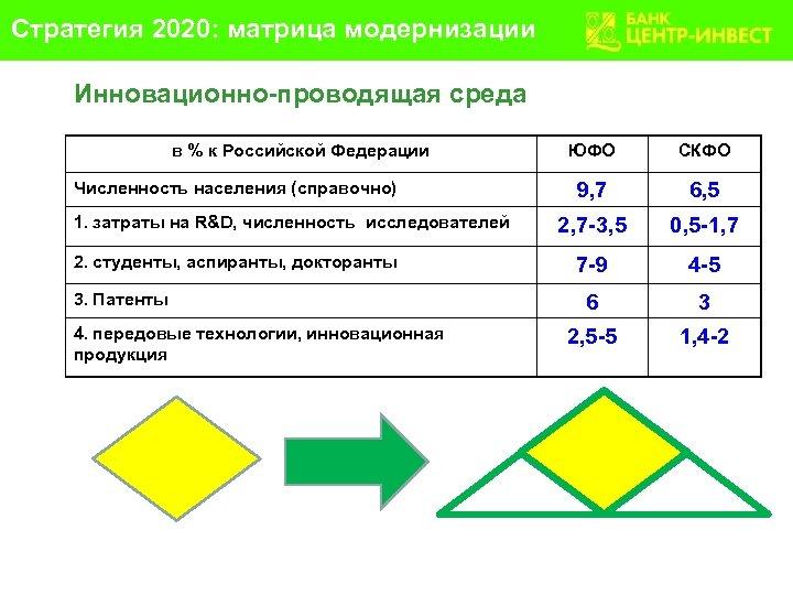 Стратегия 2020: матрица модернизации Инновационно-проводящая среда в % к Российской Федерации Численность населения (справочно)
