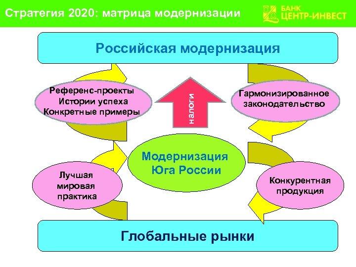 Стратегия 2020: матрица модернизации Референс-проекты Истории успеха Конкретные примеры Лучшая мировая практика налоги Российская
