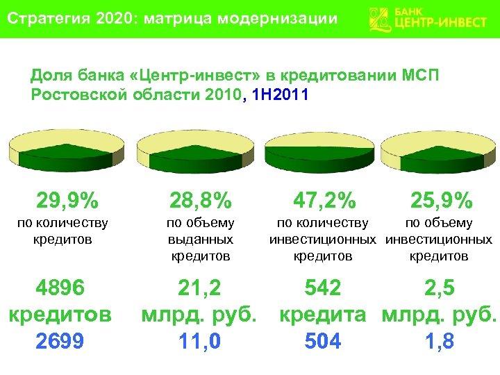 Стратегия 2020: матрица модернизации Доля банка «Центр-инвест» в кредитовании МСП Ростовской области 2010, 1