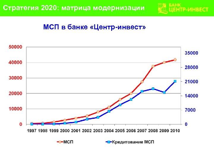 Стратегия 2020: матрица модернизации МСП в банке «Центр-инвест»