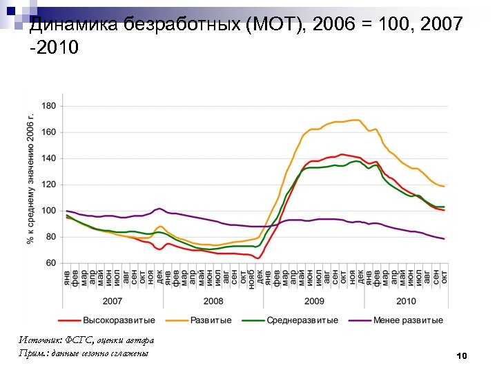 Динамика безработных (МОТ), 2006 = 100, 2007 -2010 Источник: ФСГС, оценки автора Прим. :