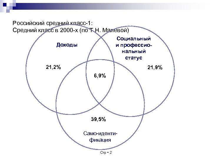 Российский средний класс-1: Средний класс в 2000 -х (по Т. Н. Малевой) Социальный и