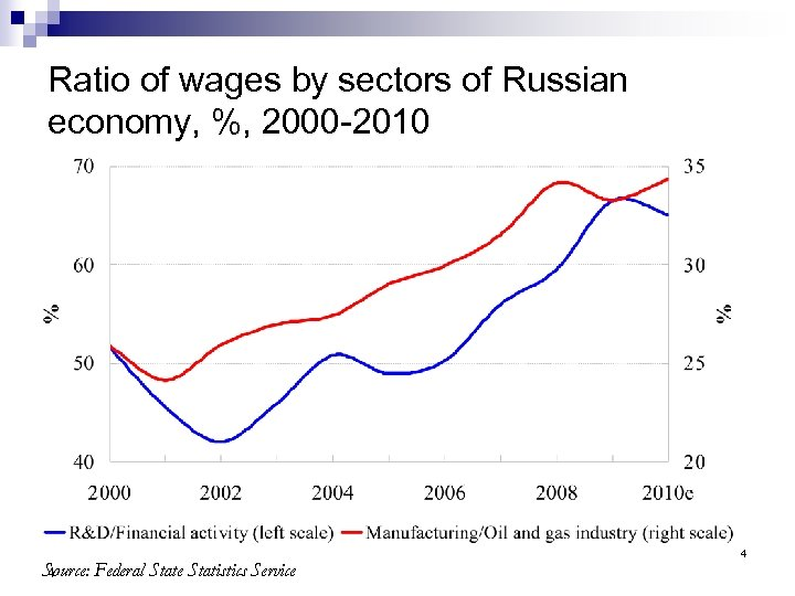 Ratio of wages by sectors of Russian economy, %, 2000 -2010 Source: Federal State