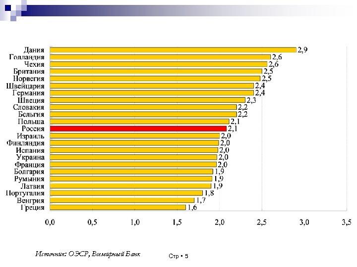 Источник: ОЭСР, Всемирный Банк Стр 5