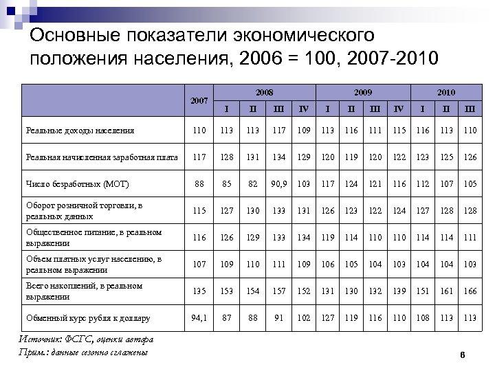 Основные показатели экономического положения населения, 2006 = 100, 2007 -2010 2007 2008 2009 2010