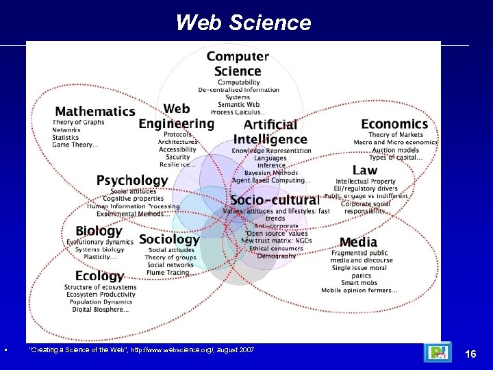 """Web Science • """"Creating a Science of the Web"""
