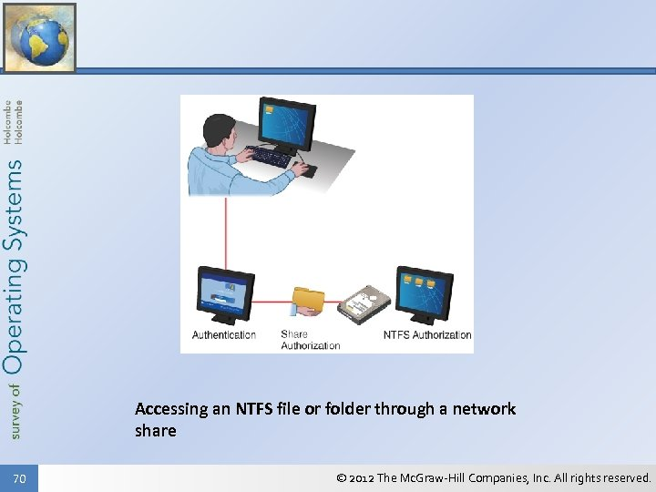 Accessing an NTFS file or folder through a network share 70 © 2012 The