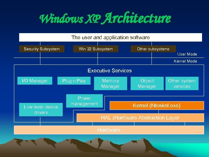 Windows XP Architecture The user and application software Security Subsystem Win 32 Subsystem Other