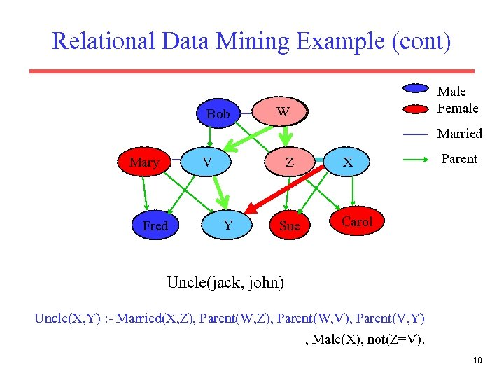Relational Data Mining Example (cont) Bob Male Female Alice W Alice Married Tom V