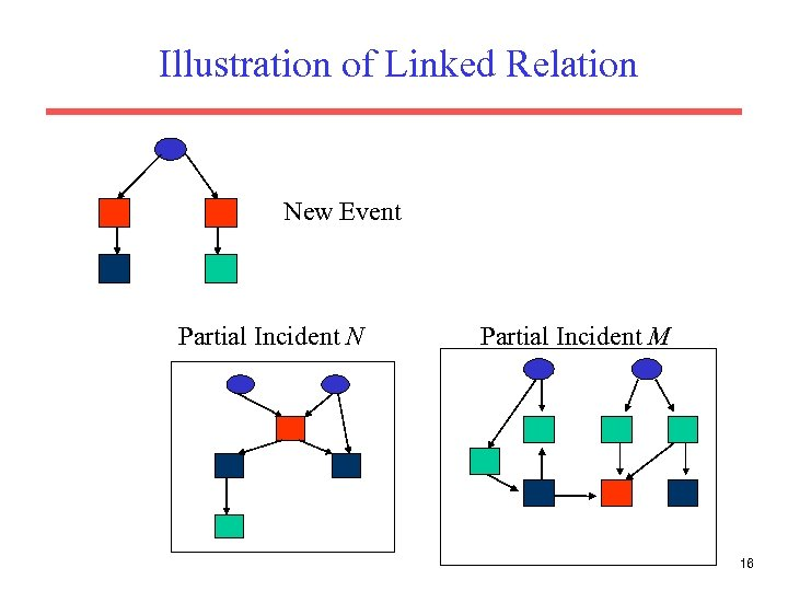 Illustration of Linked Relation New Event Partial Incident N Partial Incident M 16