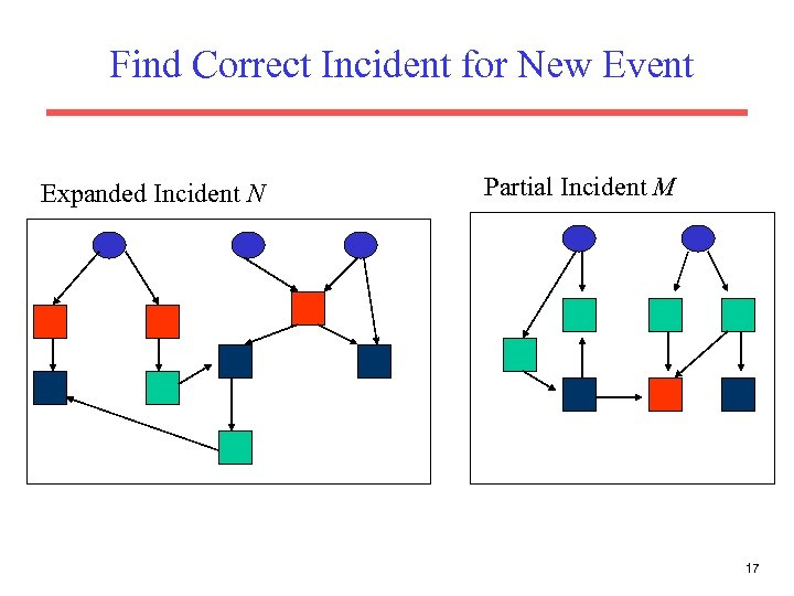 Find Correct Incident for New Event Expanded Incident N Partial Incident M 17