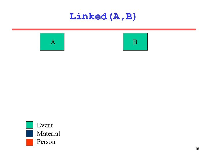 Linked(A, B) A B Event Material Person 19