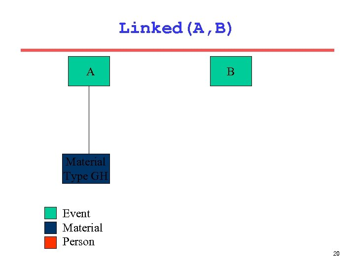 Linked(A, B) A B Material Type GH Event Material Person 20