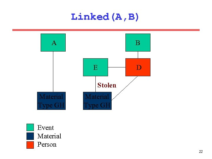 Linked(A, B) B A E D Stolen Material Type GH Event Material Person 22