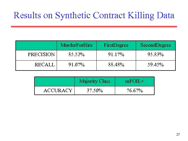 Results on Synthetic Contract Killing Data Murder. For. Hire First. Degree Second. Degree PRECISION