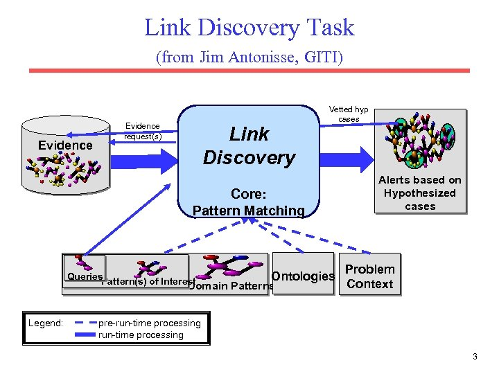 Link Discovery Task (from Jim Antonisse, GITI) Evidence request(s) Link Discovery Vetted hyp cases