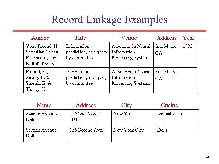 Record Linkage Examples Author Title Venue Address Year 1993 Yoav Freund, H. Sebastian Seung,