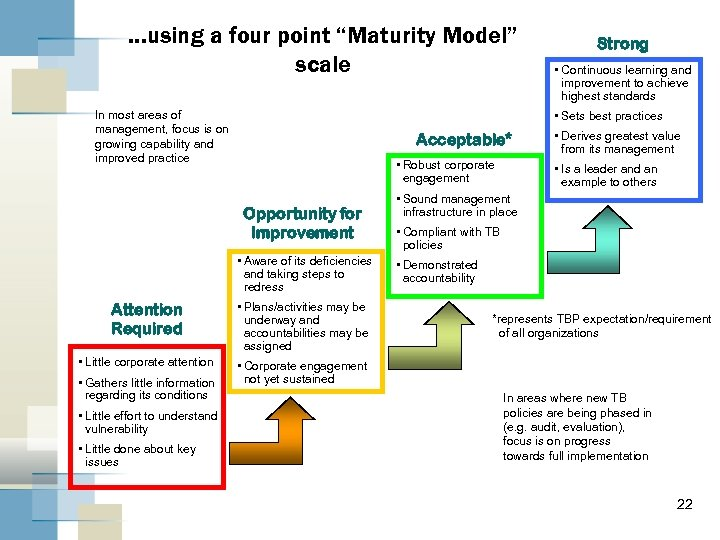 """. . . using a four point """"Maturity Model"""" scale In most areas of"""